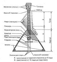 устройство балалайки